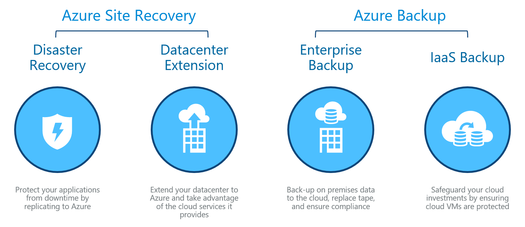 Azure Backup Vs Azure Site Recovery